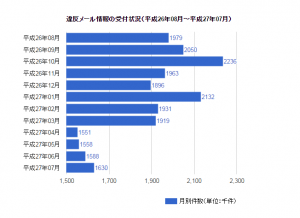 画像参照:http://www.dekyo.or.jp/soudan/ihan/index.html