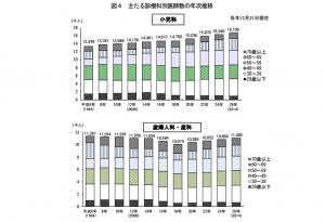画像参照:http://www.mhlw.go.jp/toukei/saikin/hw/ishi/14/dl/gaikyo.pdf