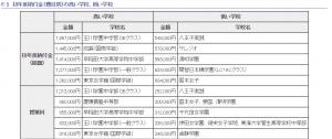 画像参照:http://www.metro.tokyo.jp/INET/CHOUSA/2015/12/60pcg200.htm