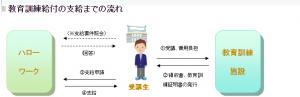 画像参照:http://www.mhlw.go.jp/bunya/nouryoku/kyouiku/02.html